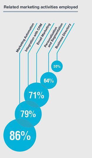 Связанные со скорингом маркетинговые мероприятия: 86% — автоматизация маркетинга. 79% — интеграция с CRM, 71% — email-маркетинг, 64% — персонализация и сегментация, 36% — бизнес-управление