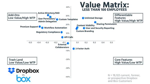 Матрица ценности для компаний со штатом менее 100 специалистов (на основе данных о 19 122 настоящих, бывших и будущих клиентах Dropbox и Box).