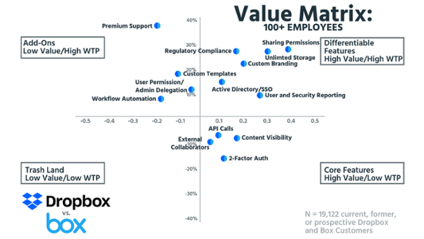 Матрица ценности для компаний со штатом свыше 100 специалистов (на основе данных о 19 122 настоящих, бывших и будущих клиентах Dropbox и Box).