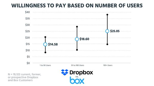 Готовность платить в зависимости от количества пользователей (на основе данных о 19 122 настоящих, бывших и будущих клиентах Dropbox и Box).