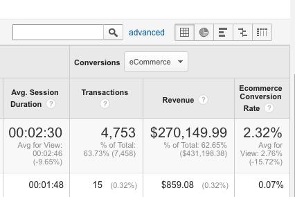 Чтобы отследить конверсии в GA, перейдите в «Поведение» (Behavior) > «Контент сайта» (Site Content) > «Лендинги» (Landing Pages). Затем в выпадающем меню раздела «Конверсии» (Conversions) выберите eCommerce