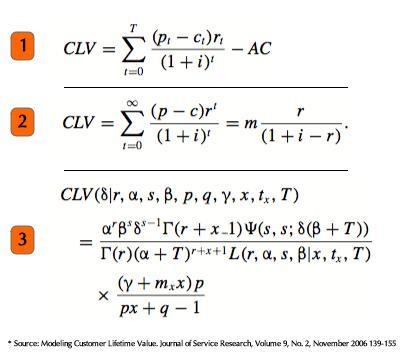 Tripwire-маркетинг позволяет оценить CLV клиента