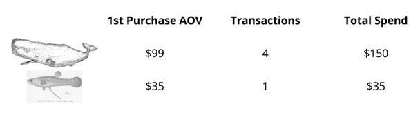 Первый столбец — стоимость одной покупки, второй столбец — количество покупок, третий столбец — общая сумма потраченных средств.
