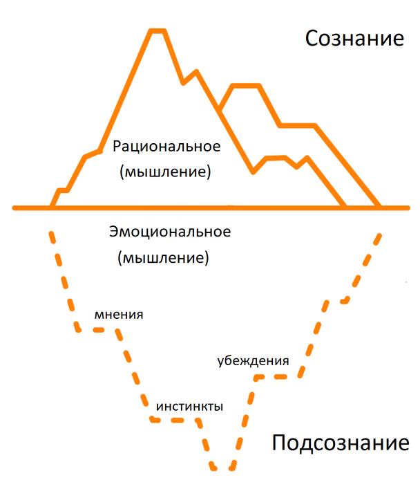Определите мотивы и барьеры