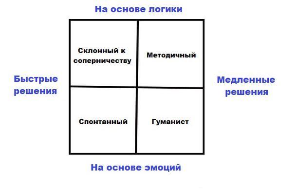 Модель характеристик покупателя и особенностей процесса принятия покупательских решений Айзенберга