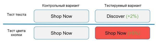 Серия из двух взаимоисключающих A/B-тестов кнопки Shop Now