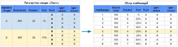 Разверстка секции «Текст» демонстрирует 13%-ный подъем варианта B.