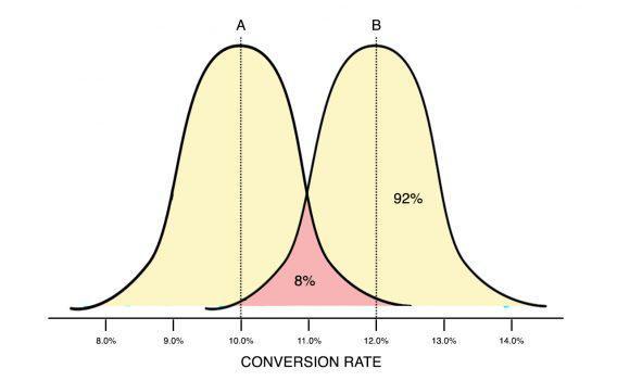 Иллюстрация к статье: Почему в 95% статистической значимости нет ничего особенного