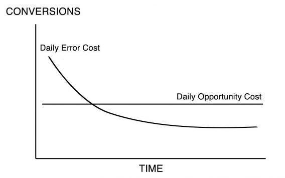 Ось Y — конверсии, ось X — время: Daily Error Cost — ежедневная стоимость ошибки, Daily Opportunity Cost — ежедневная стоимость упущенной возможности