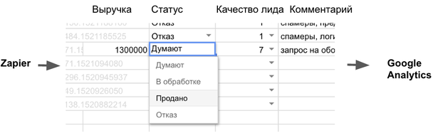 Zapier — это как бы коннектор, он может принять данные, выполнить простую логику и отправить их куда нужно, а нужно в гугл-таблицу.