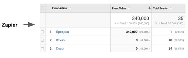 коннектор, который каждые 5 минут смотрит все строки на предмет изменения колонки Статус, и у строк, где статус изменен на Продано, отправляет данные в Analytics в качестве события