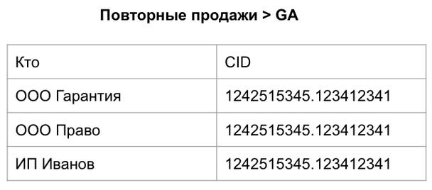 мы закрыли клиента, передали сумму сделки в Analytics, но повторные продажи как правило происходят не в AmoCRM, а во внутренней системе клиента, например 1C