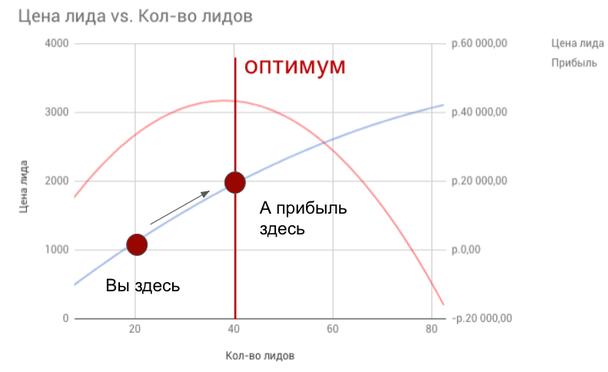 Вы мысленно проводите красную линию прибыли и прикидываете, что вам было бы выгодно получать 40 лидов по 2000 рублей, это ваш оптимум