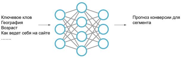 Собирать данные на будущее для ML