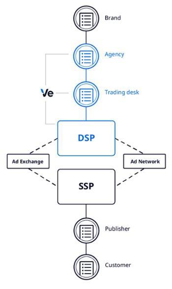 диаграмма — это визуальное представление взаимодействий всех участников программатик-маркетинга от бренда к клиенту с подробным описанием каждого шага, имеющегося между ними
