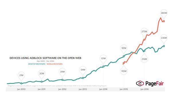 Количество устройств, использующих блокировщики рекламы в интернете (зеленым — десктопные браузеры, красным — мобильные браузеры)