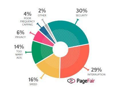 30% — из соображений безопасности, 29% — из-за частых прерываний, 16% — чтобы не допустить снижения скорости, 14% — из-за обилия рекламных объявлений, 6% — чтобы сохранить приватность, 4% — плохой кэппинг
