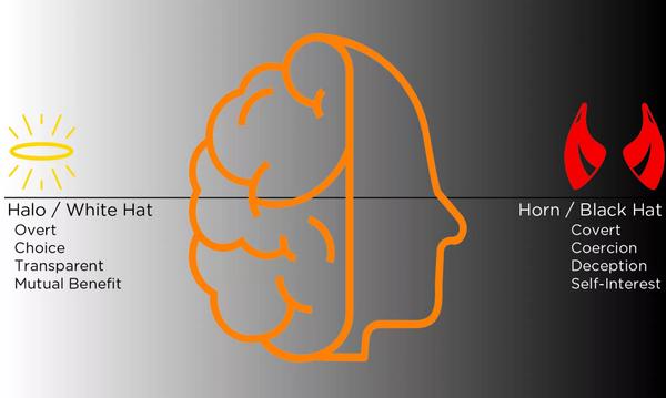 На одной стороне практики убеждения находятся методики «белой шляпы», для которых характерны открытость, возможность выбора, прозрачность, взаимная выгода, на противоположном полюсе — техники «черной шляпы» с присущими им скрытностью, принуждением, обманом, своекорыстием.