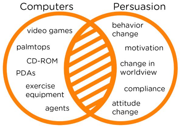 Каптология как наука описывает заштрихованную область, где вычислительные технологии и убеждение пересекаются между собой
