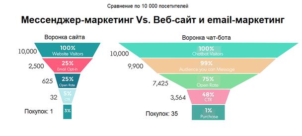 Иллюстрация к статье: Как увеличить продажи при помощи мессенджер-маркетинга