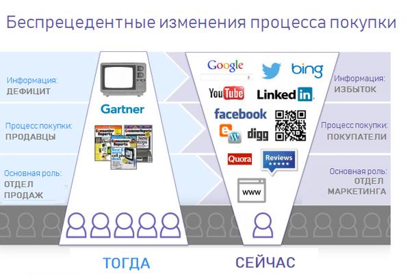 Информационное изобилие и экономика внимания