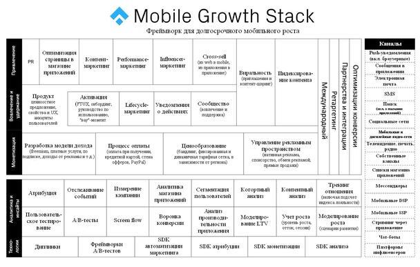 Иллюстрация к статье: Эра мобильного маркетинга: 10 лучших тактик фреймворка Mobile Growth Stack