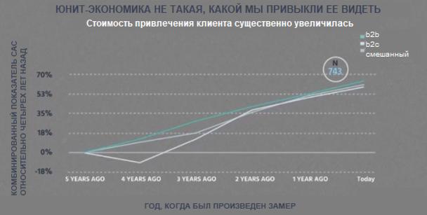 По данным ProfitWell, за последние 5 лет стоимость привлечения клиента (CAC) увеличилась на 55%.