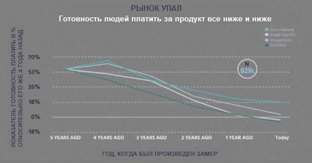 Между тем за тот же период готовность людей платить за продукт снизилась на 30%