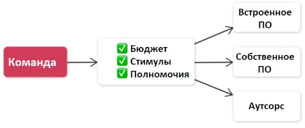 Схема автоматизации маркетинга