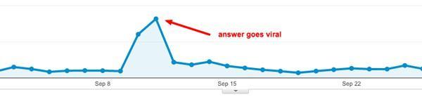 По словам Имрана, его лендинг получил 78 новых подписчиков. Вот его данные из Google Analytics: