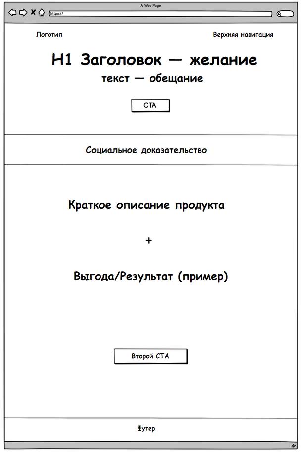 Иллюстрация к статье: 6 каркасов для лендинга, эффективного с точки зрения UX