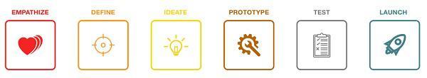 Сопереживание → Определение → Формирование идеи → Прототипирование → Тестирование → Запуск