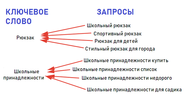 Попробуйте сделать объявления (слева) c ключевыми словами «Рюкзак» и «Школьные принадлежности» релевантными для всех запросов (условий поиска) — справа.