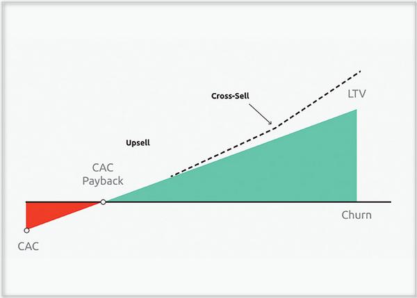 Улучшение стоимости приобретения клиента (CAC — Customer Acquisition Cost) путем апселлинга (Upselling) — это всего лишь один из способов оптимизации продаж (здесь CAC Payback — окупаемость стоимости приобретения клиента, Churn — отток).