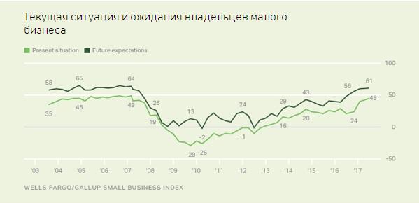 Внизу — текущая ситуация на рынке малого бизнеса; вверху — будущие ожидания владельцев