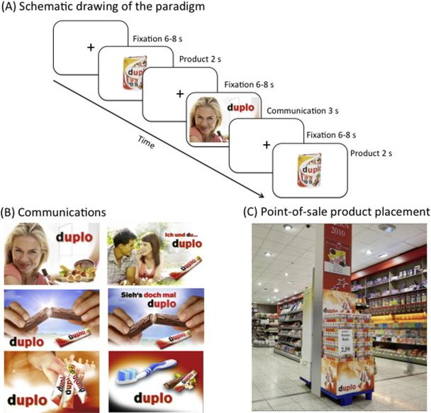 (А) — схематическое изображение парадигмы (В) — коммуникация (С) — продакт плейсмент на точке продаж