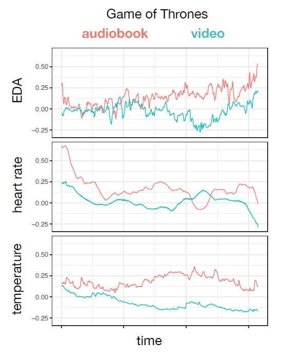 Сравнение реакции на одинаковые сцены из аудиокниги и фильма «Игра престолов» по трем показателям: электрическая активность кожи (EDA), сердечный ритм и температура