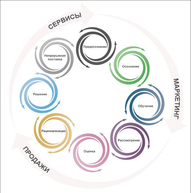 Введение в модель циклонического путешествия покупателя