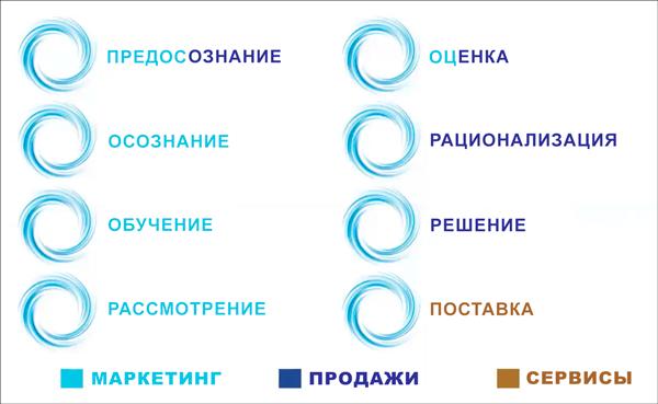 Распределение обязанностей отделов компании в процессе имплементации модели циклонического путешествия покупателя (если название этапа двухцветное, то на этой стадии сотрудничают 2 команды).