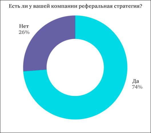74% респондентов заявили о наличии у них компаний целенаправленных стратегий реферального трафика
