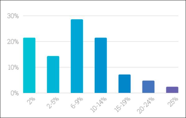Результаты опроса относительно общего значения коэффициента преобразования посетителей в лиды; по вертикали — показатель конверсии, по горизонтали — процентная доля маркетологов, указавших на данное значение показателя.