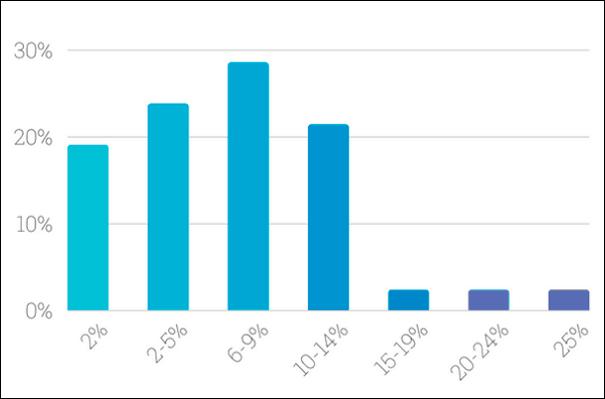 Результаты опроса о величине коэффициента конверсии посетителей в лиды только для реферального трафика; по вертикали — показатель конверсии, по горизонтали — процентная доля маркетологов, указавших на данное значение показателя.
