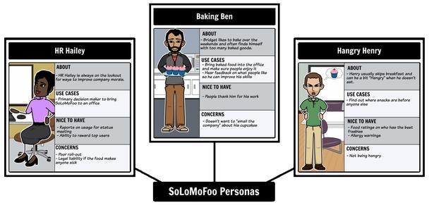 Создание персон для проектирования приложения SoLoMoFoo