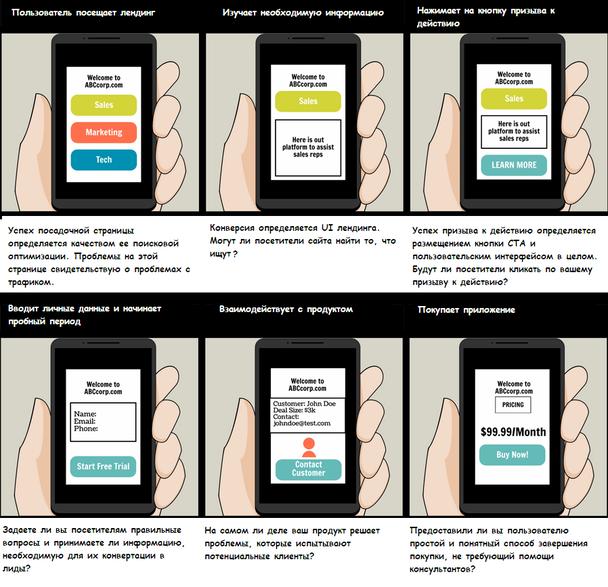 Раскадровка пользовательского опыта (см. предыдущую иллюстрацию) с подробным описанием ситуаций, могущих возникнуть на каждом этапе путешествия