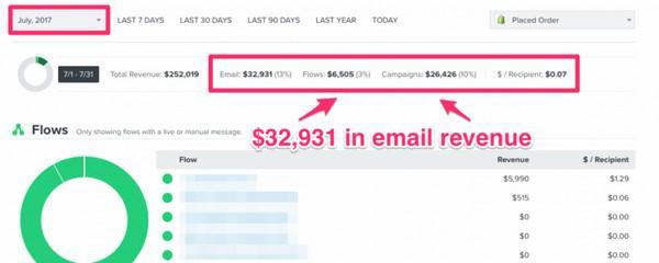 общий доход компании, полученный от email-маркетинга