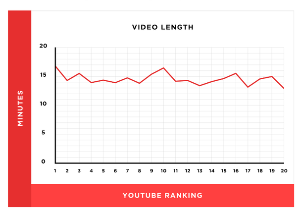 Длина видео. Вертикальная ось — минуты, горизонтальная ось — ранжирование в YouTube