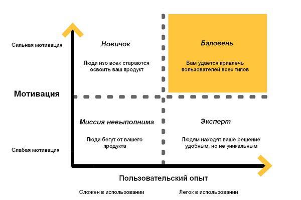 Иллюстрация к статье: Увеличиваем конверсию из демо-версии в платный аккаунт