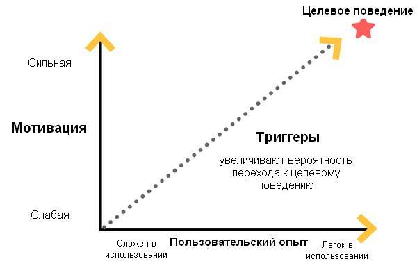 триггеры увеличивают вероятность того, что пользователь примет целевое поведение