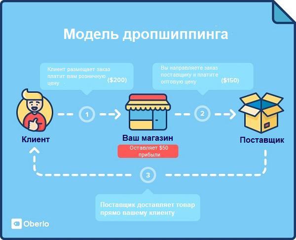 Иллюстрация к статье: 5 ожидаемых eCommerce-трендов 2019 года