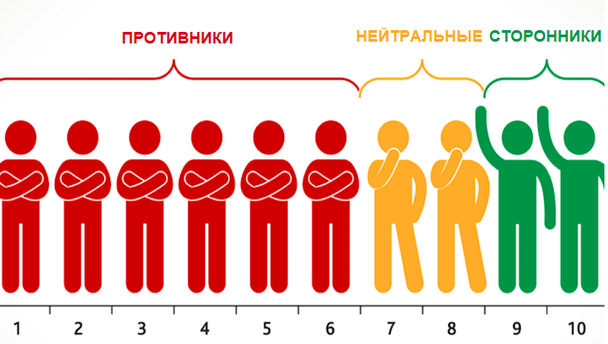 Респонденты, давшие оценки от 0 до 6, относятся к «Противникам» (недовольным клиентам); 7 и 8 — к «Нейтральным»; 9 и 10 поставили «Сторонники» (те, кто полностью удовлетворен взаимодействием).